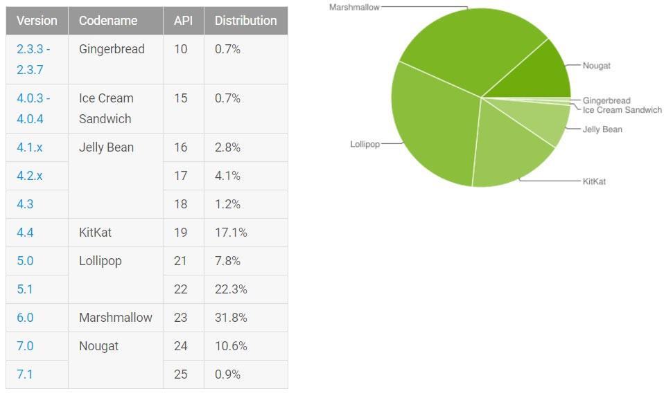 За 10 месяцев Android 7.0 Nougat установил лишь один из 10 пользователей