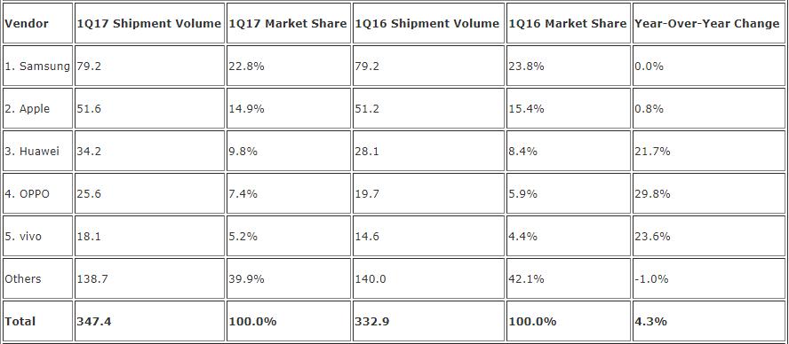 Как Huawei завоюет долю Apple на рынке смартфонов?