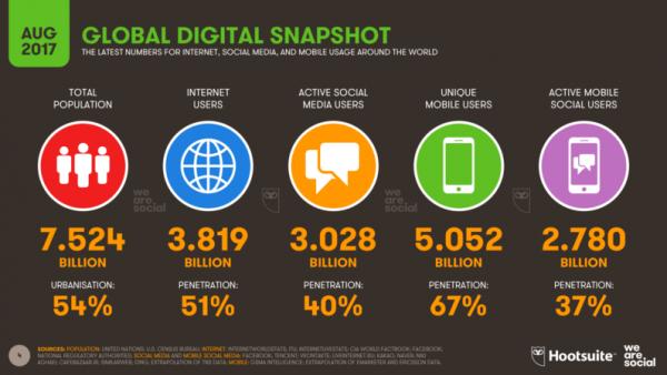 Число активных пользователей социальных сетей превысило 3 млрд