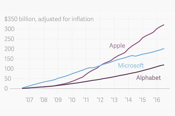 iPhone принес Apple колоссальную прибыль