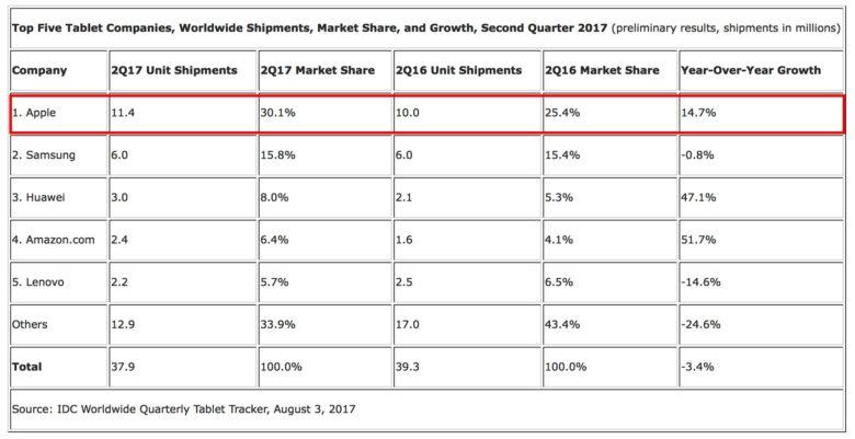 iPad стал самым продаваемым планшетом в мире