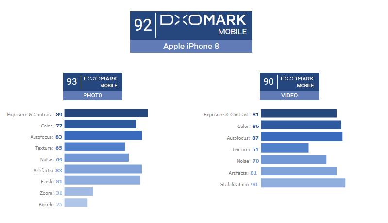 iPhone 8 и iPhone 8 Plus обошли конкурентов в рейтинге DxOMark