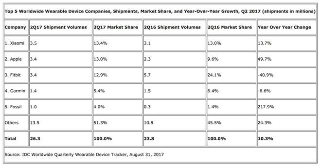 Продажи умных часов растут благодаря Apple Watch