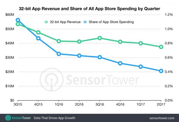 Продажи 32-битных приложений составляют менее 1% от общего дохода App Store