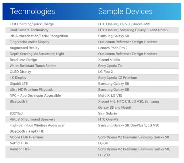 Qualcomm напомнила, что Android-смартфоны всегда превосходят iPhone по количеству новых функций