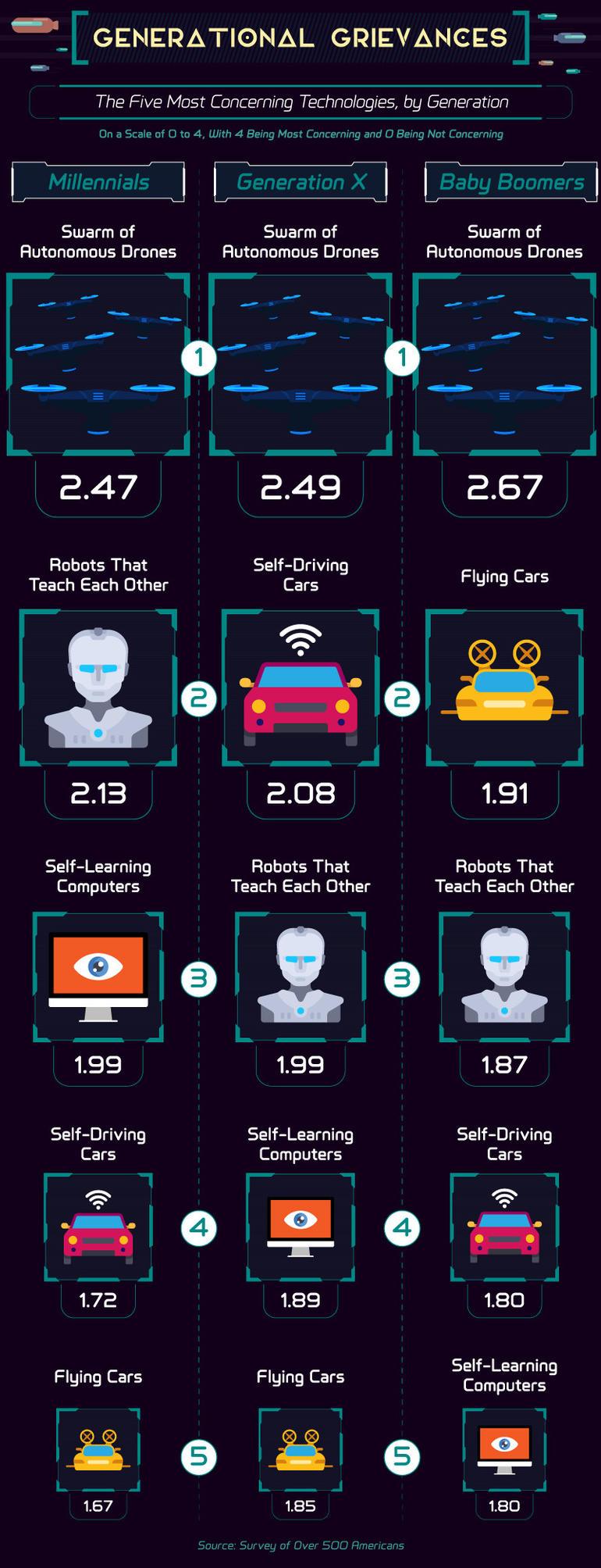 Люди настороженно относятся к технологиям будущего – опрос