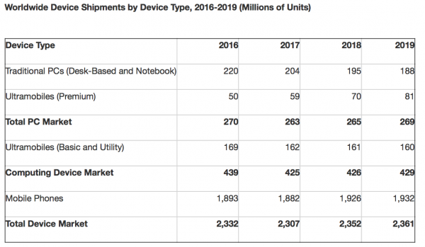 iPhone X всколыхнет мировые продажи смартфонов