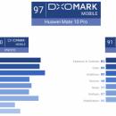 Камера Huawei Mate 10 лучше, чем в iPhone 8