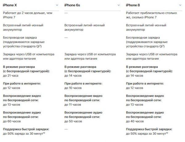 11 причин купить iPhone 6S вместо iPhone 8 или iPhone X