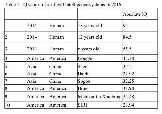Siri провалила IQ-тест