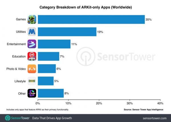 ARKit: для чего его используют разработчики