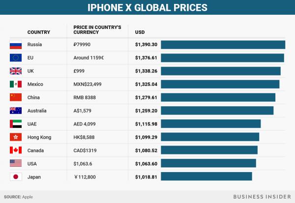 ФАС России проверит цены на iPhone 8