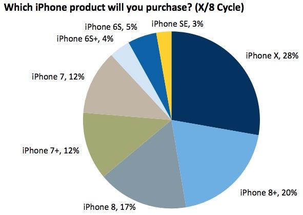Более половины потенциальных покупателей iPhone X ждут модель с 256 ГБ памяти