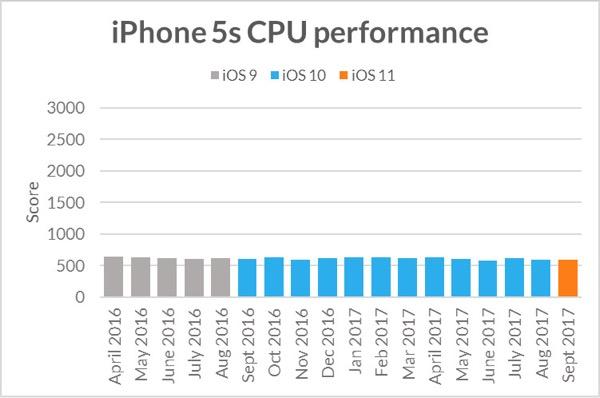 iPhone не замедляется с выходом новых iOS – опрос