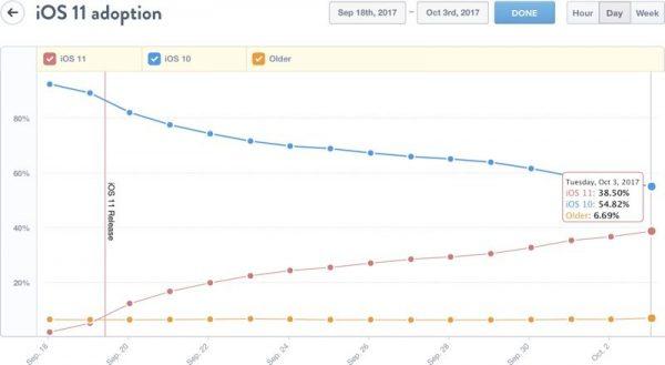 Спустя две недели после релиза iOS 11 установлена на 38,5% устройств