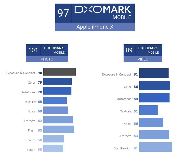 iPhone X набрал 97 баллов в рейтинге DxOMark