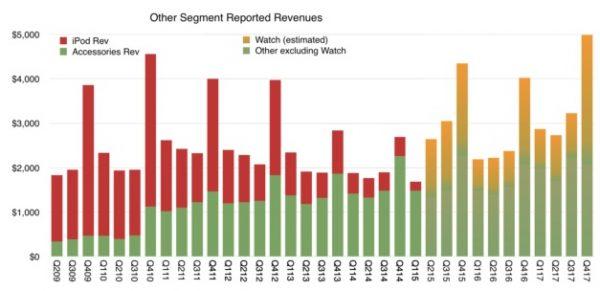 Apple Watch скоро станут популярнее, чем когда-то был iPod