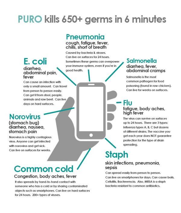 Интересное с Kickstarter: Puro — безопасный стерилизатор для iPhone