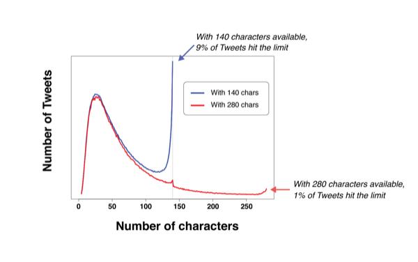 В Twitter снято ограничение в 140 символов