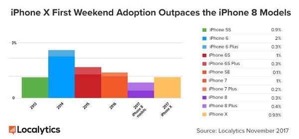 iPhone X превзошел по продажам iPhone8и8Plus за первый уикенд