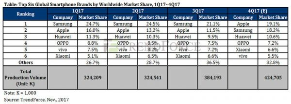 К концу года Apple обгонит Samsung по количеству проданных смартфонов