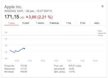 На что нужно обратить внимание при покупке акций Apple