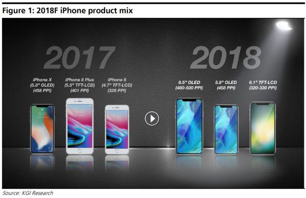 Слухи: iPhone 9 Plus, iPhone X2 и «секретная» модель могут быть представлены в 2018 году