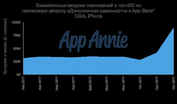 В 2018 году пользователи потратят более 110 млрд долларов на приложения