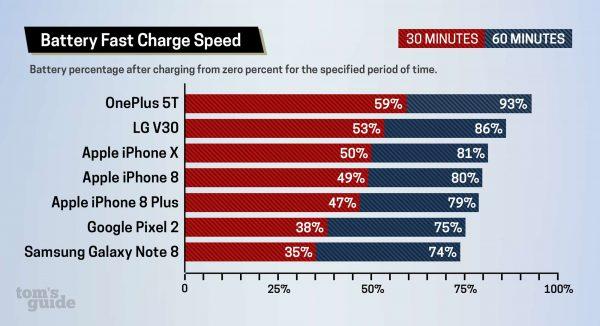 iPhone 8 и iPhone X заряжаются быстрее, чем X Samsung Galaxy Note 8