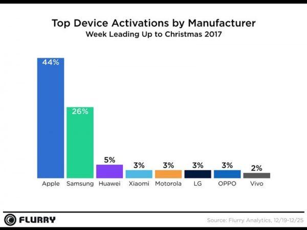 iPhone и iPad стали самыми популярными гаджетами на рождественских распродажах