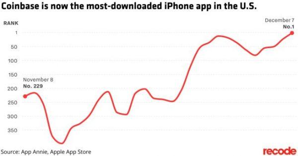 Все на майнинг — кошелек для криптовалюты стал самым скачиваемым приложением в американском App Store