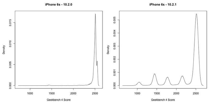 Разработчики Geekbench подтвердили, что Apple намеренно замедляют iPhone
