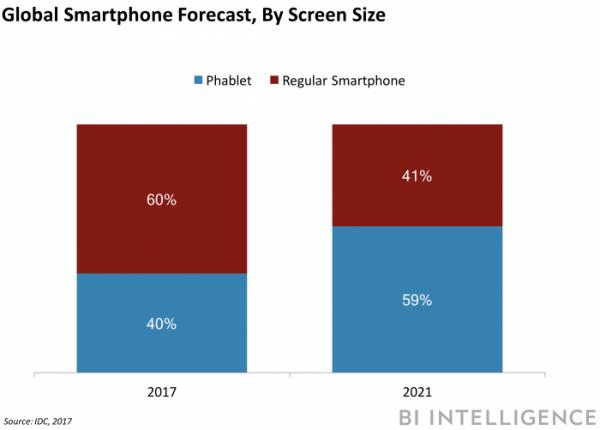 Смартфоны с большими экранами займут больше половины рынка к 2021 году