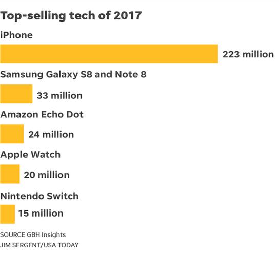 iPhone стали самыми продаваемыми гаджетами 2017 года