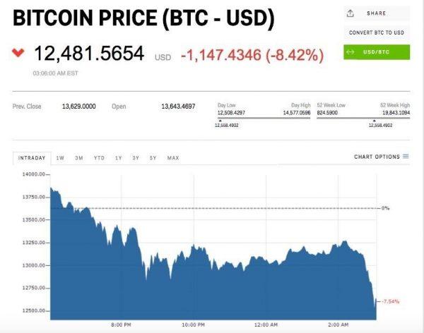 Время продавать биткоины: стоимость криптовалюты значительно снизилась