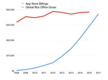 В 2018 году App Store принесет больше денег, чем вся киноиндустрия