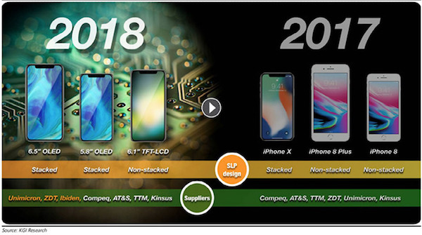KGI: Apple планирует продать 100 млн 6,1-дюймовых iPhone в 2018 году