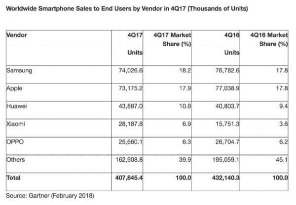 Продажи смартфонов снизились впервые в истории