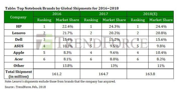 Макбуки ворвались в топ-4 самых продаваемых ноутбуков 2017 года