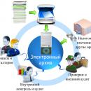 Электронная база документов