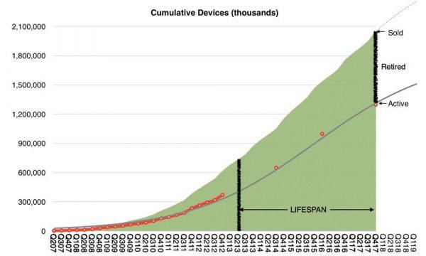 Сколько на самом деле «живет» iPhone