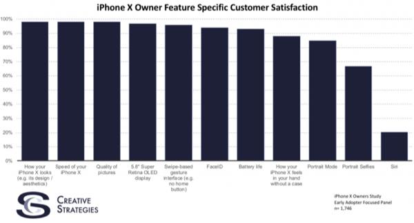 Фирма Creative Strategies выяснила, за что пользователи любят iPhone X, а за что ненавидят