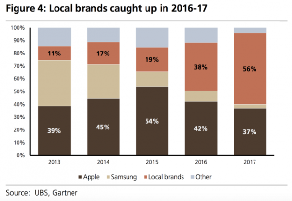Apple может потерять половину своего рынка в Китае