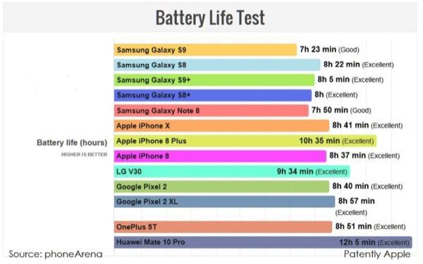 Samsung проиграл iPhone в тесте на время работы от одного заряда