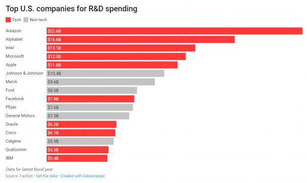 В прошлом году Apple потратила 11,6 млрд долларов на научные исследования