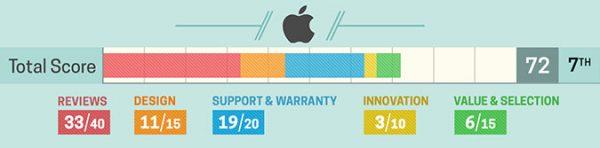 Apple заняла 7 место в рейтинге лучших производителей ноутбуков