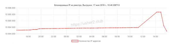 Роскомнадзор на один час заблокировал 329 IP-адресов WhatsApp