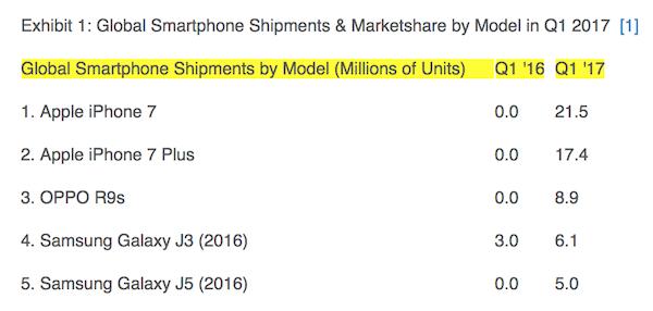 iPhone 7 был популярнее iPhone X и еще 4 факта о мировых продажах смартфонов