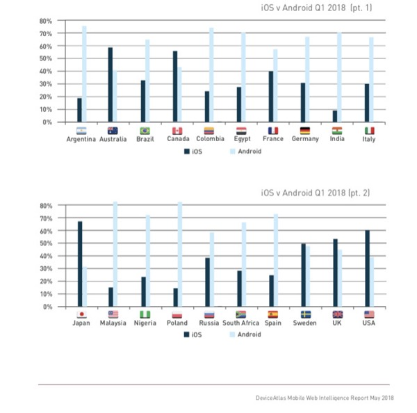 iOS доминирует на англоязычных рынках, но проигрывает во всех остальных