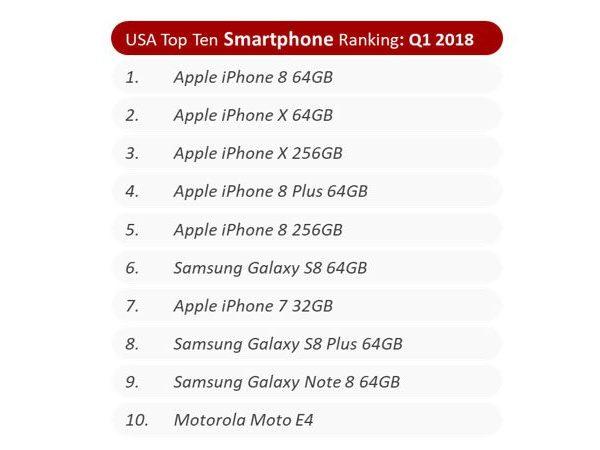 Рынок смартфонов падает, а продажи iPhone растут